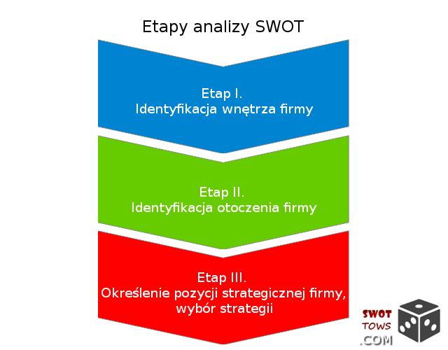 Etapy analizy SWOT