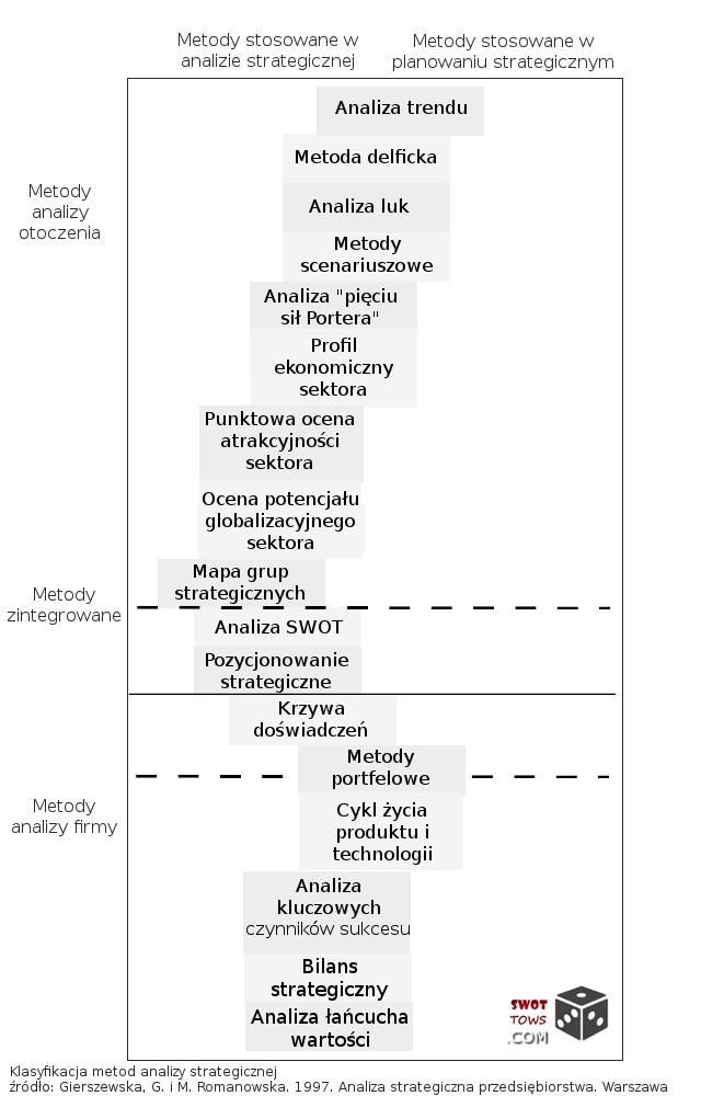 Metody analizy strategicznej - analiza SWOT